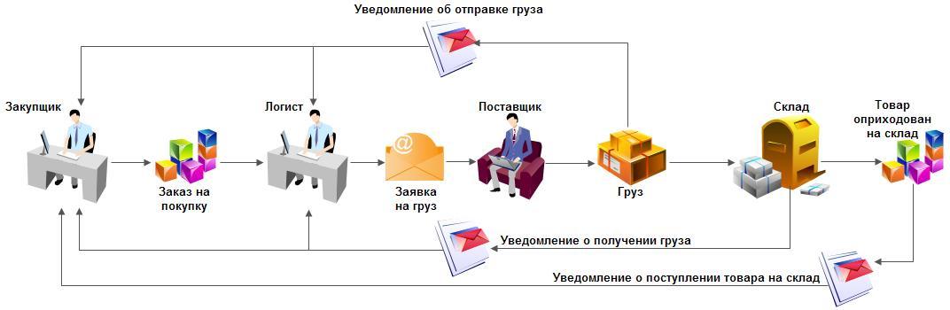 Организация и управление доставкой товаров и продукции