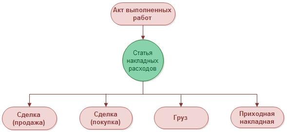 12NEWS: Оремакс :: Инструмент минимизации затрат на владение информационной системой