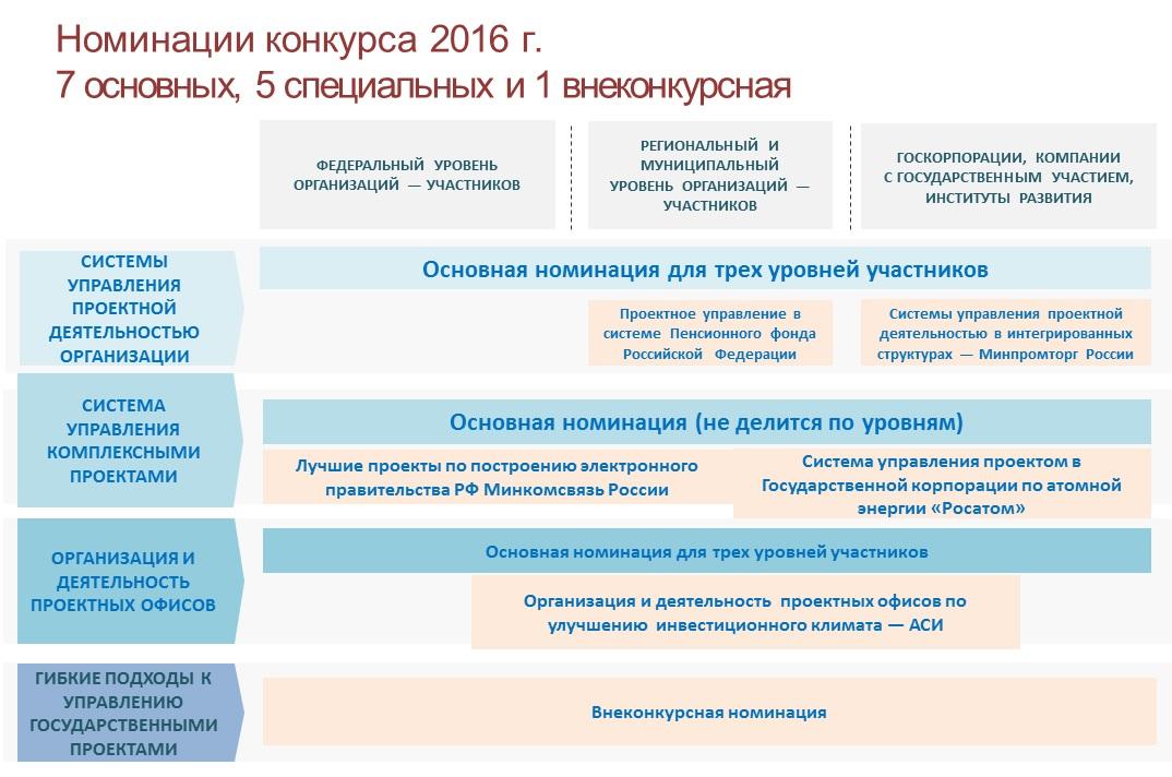 12NEWS: Центр оценки и развития проектного управления :: Аналитический центр при Правительстве РФ объявил состав номинаций Конкурса Проектный Олимп 2016