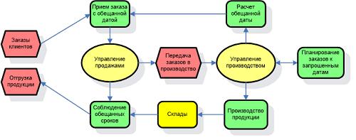 Людиновокабель и ФРОНТСТЕП СНГ: первая в России система синхронного планирования производства по методологии APS
