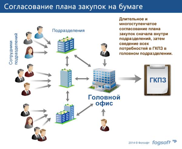 12NEWS: Fogsoft :: Приказ №495 обязал «Фогсофт» обновить электронные торговые площадки по реализации имущества банкротов