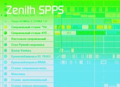 MES-система Zenith SPPS: доступность и качество