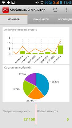 «1С-Рарус» выпускает «Мобильный монитор показателей»