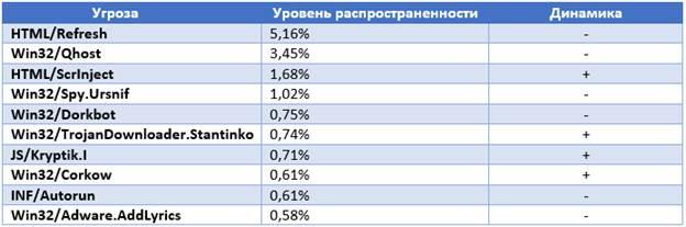 Рейтинг угроз по России