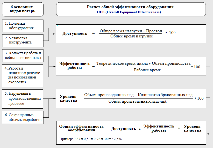 Схема расчета коэффициента OEE